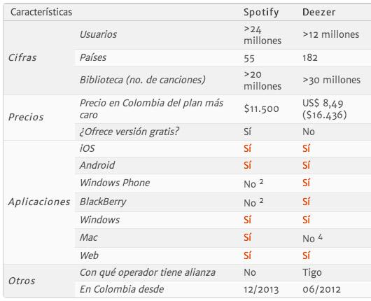 tabla-comparativo